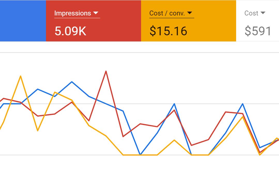 Google ads spendings
